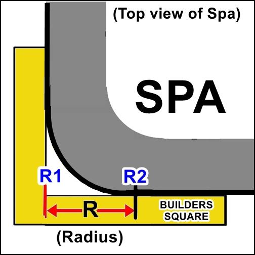 radius measurement (R)